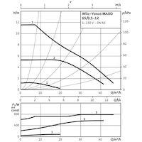 Насос циркуляционный WILO Yonos MAXO 65/0,5-12 PN6/10 (2120654)